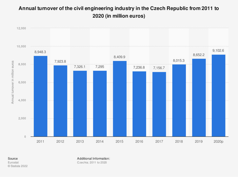 Statistic: Annual turnover of the civil engineering industry in the Czech Republic from 2008 to 2016 (in million euros) | Statista