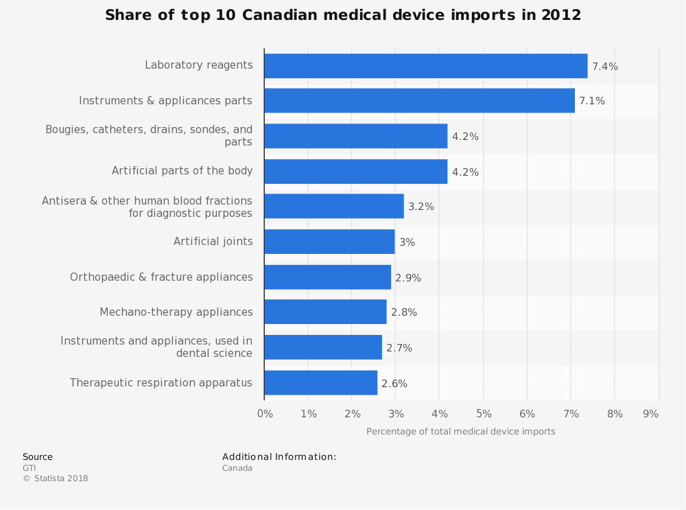 Statistic: Share of top 10 Canadian medical device imports in 2012 | Statista