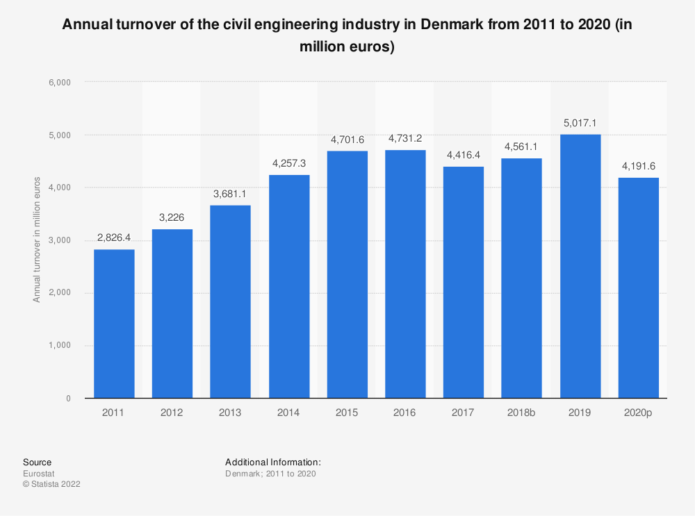 Statistic: Annual turnover of the civil engineering industry in Denmark from 2010 to 2016 (in million euros) | Statista
