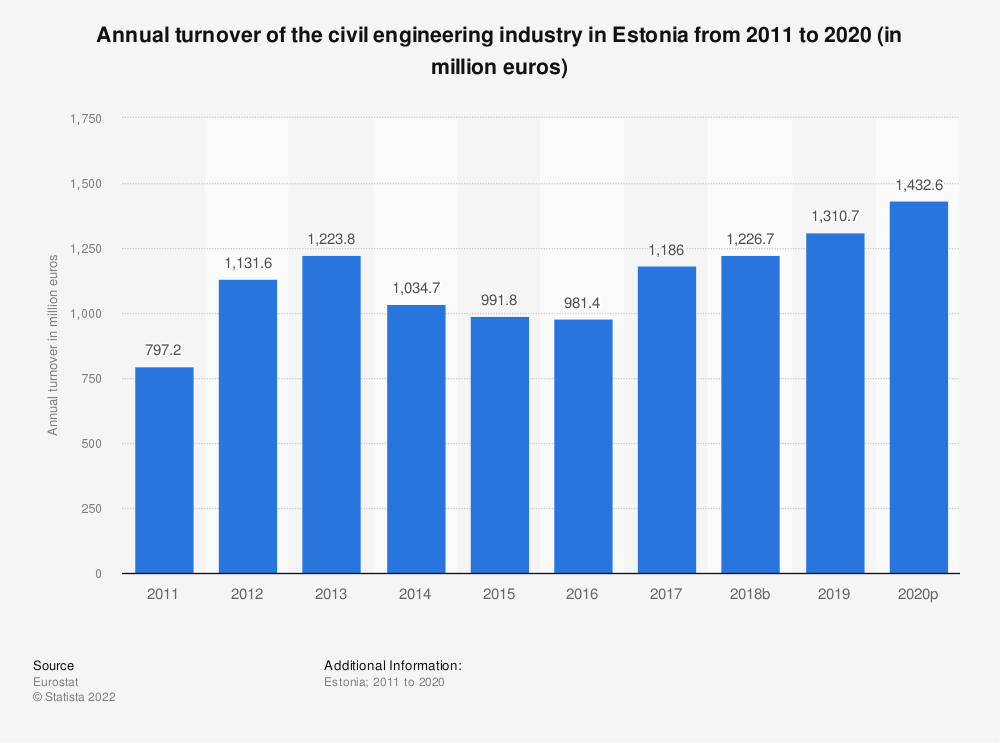Statistic: Annual turnover of the civil engineering industry in Estonia from 2010 to 2016 (in million euros) | Statista