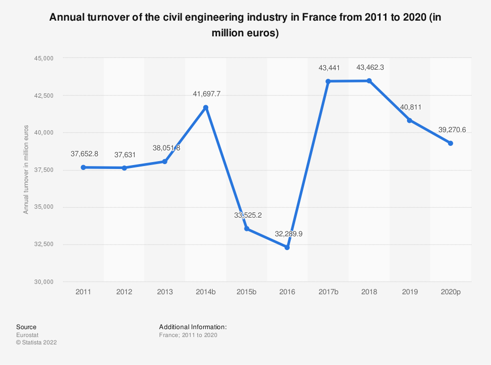 Statistic: Annual turnover of the civil engineering industry in France from 2010 to 2018 (in million euros) | Statista