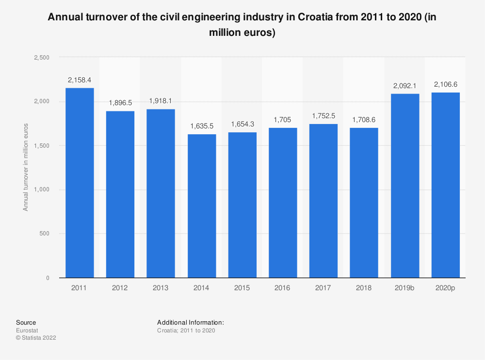 Statistic: Annual turnover of the civil engineering industry in Croatia from 2010 to 2016 (in million euros) | Statista