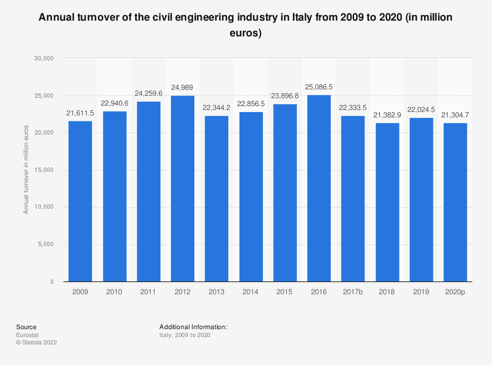 Statistic: Annual turnover of the civil engineering industry in Italy from 2008 to 2016 (in million euros) | Statista