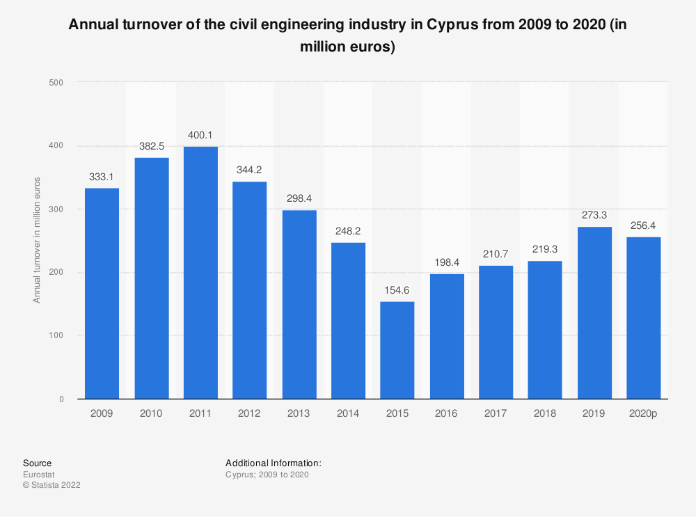 Statistic: Annual turnover of the civil engineering industry in Cyprus from 2008 to 2016 (in million euros) | Statista