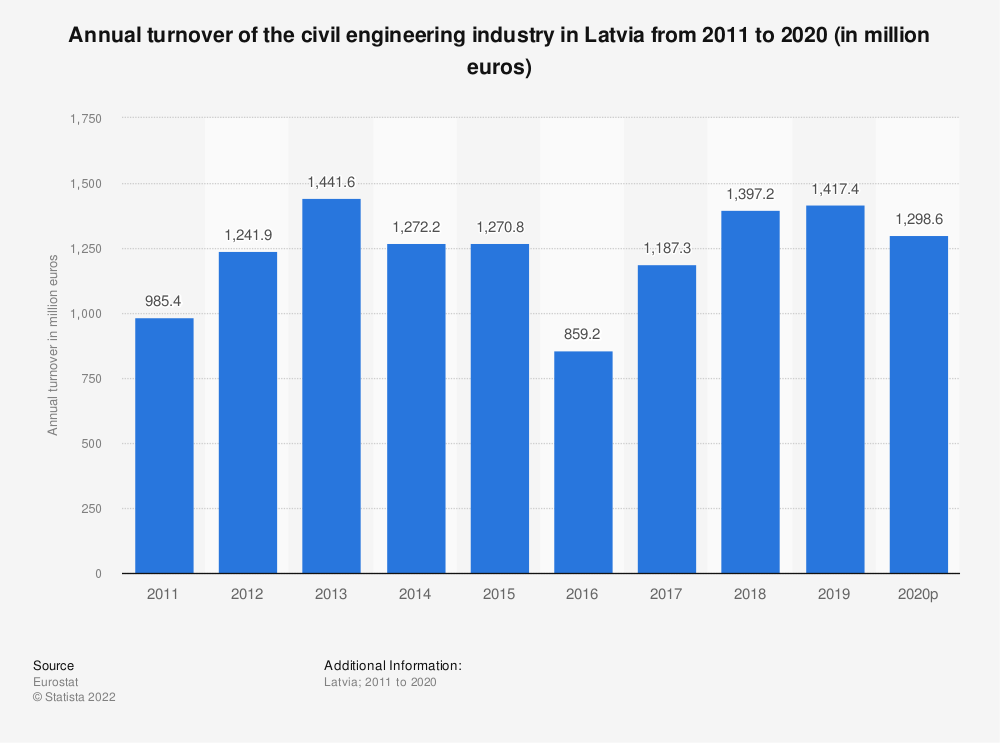 Statistic: Annual turnover of the civil engineering industry in Latvia from 2010 to 2016 (in million euros) | Statista