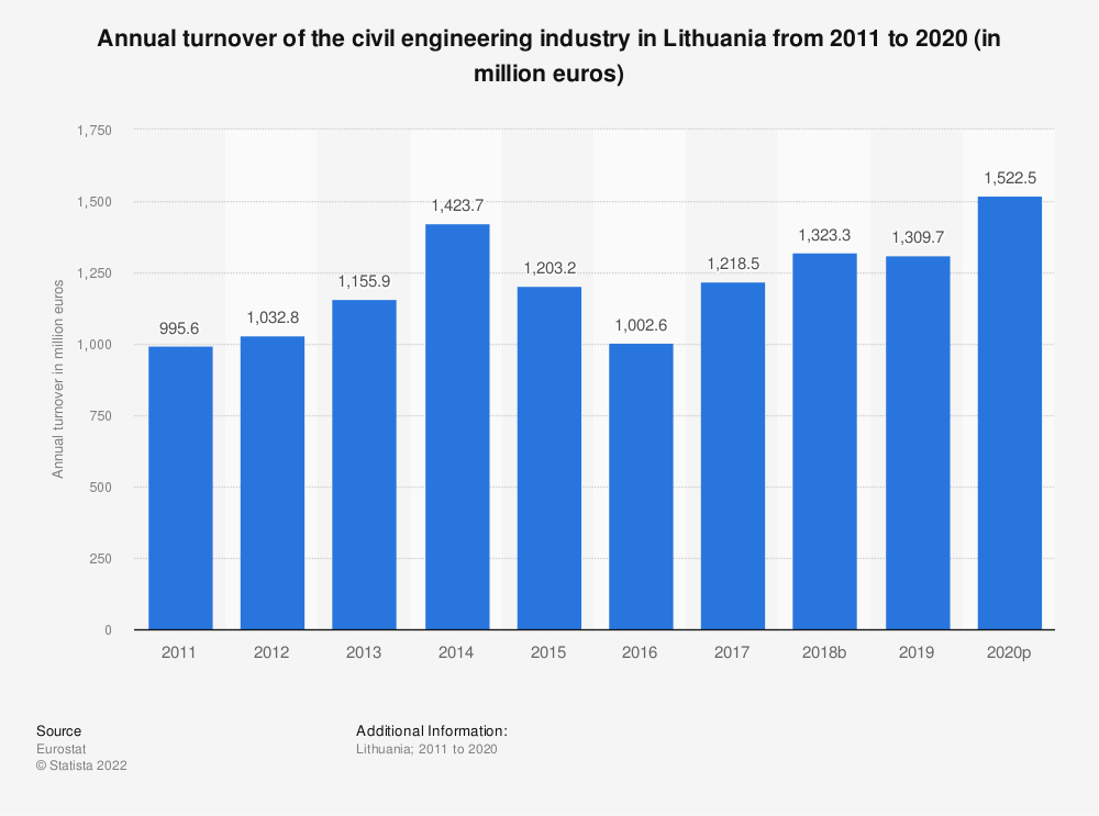 Statistic: Annual turnover of the civil engineering industry in Lithuania from 2010 to 2016 (in million euros) | Statista