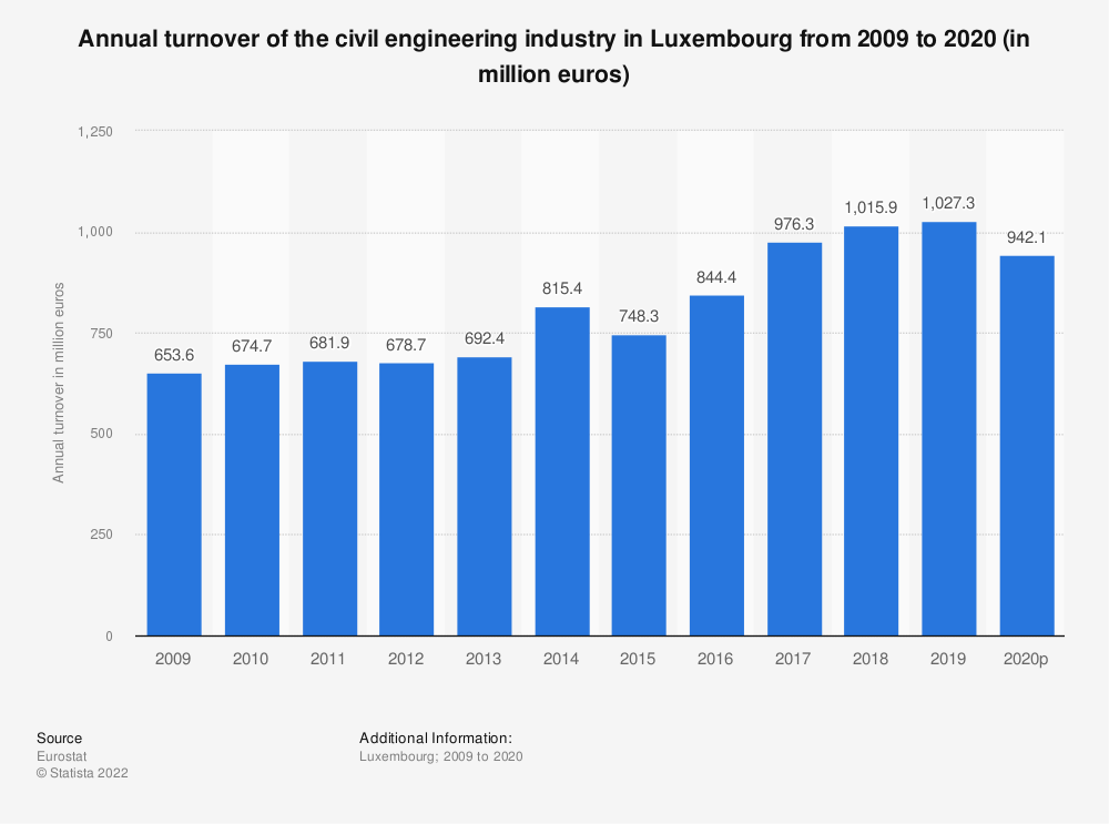 Statistic: Annual turnover of the civil engineering industry in Luxembourg from 2008 to 2016 (in million euros) | Statista