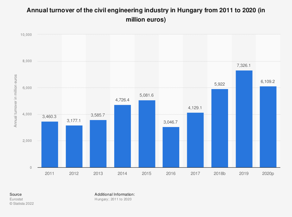 Statistic: Annual turnover of the civil engineering industry in Hungary from 2010 to 2016 (in million euros) | Statista