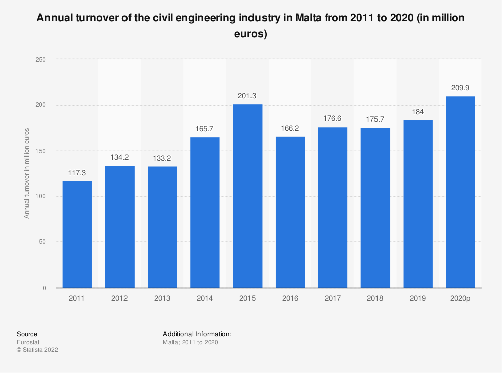 Statistic: Annual turnover of the civil engineering industry in Malta from 2009 to 2016 (in million euros) | Statista
