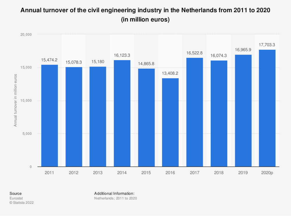 Statistic: Annual turnover of the civil engineering industry in the Netherlands from 2010 to 2016 (in million euros) | Statista