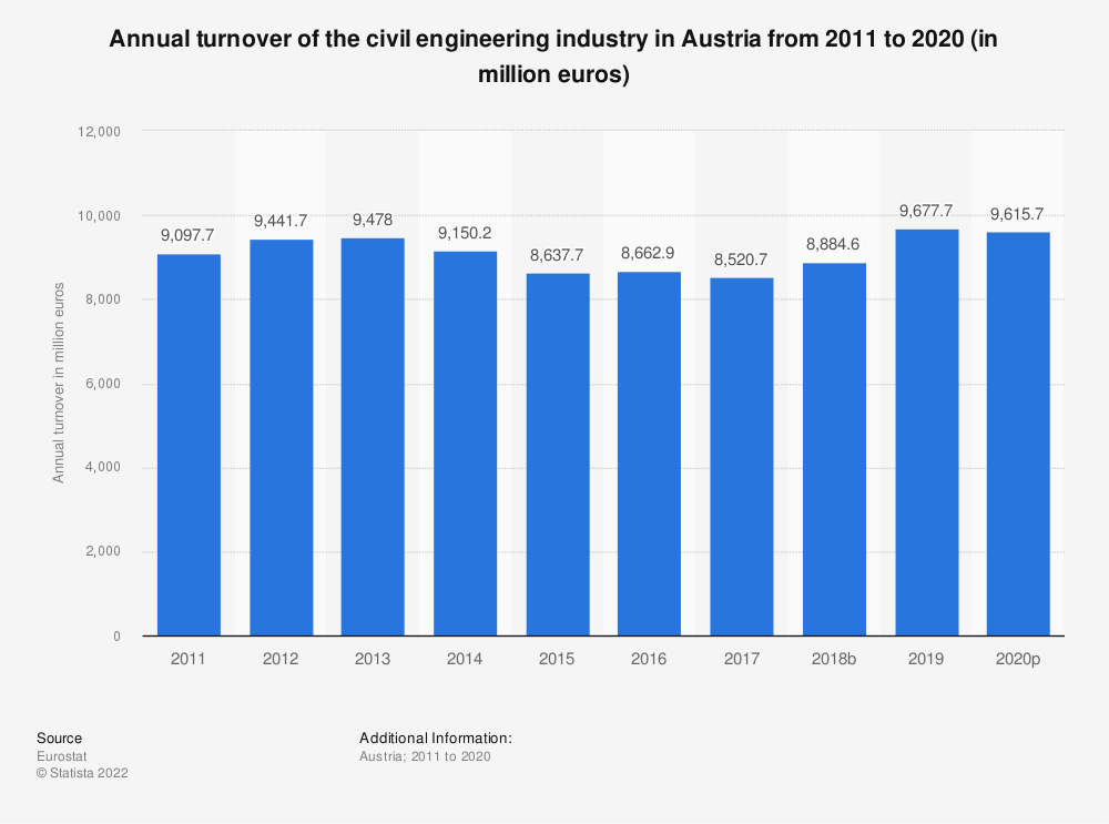 Statistic: Annual turnover of the civil engineering industry in Austria from 2010 to 2016 (in million euros) | Statista