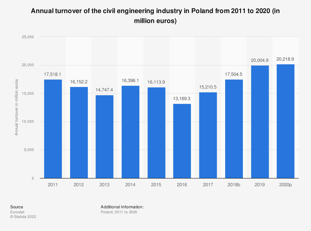 Statistic: Annual turnover of the civil engineering industry in Poland from 2010 to 2016 (in million euros) | Statista