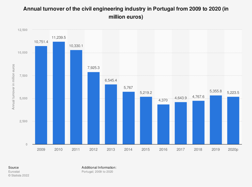 Statistic: Annual turnover of the civil engineering industry in Portugal from 2008 to 2016 (in million euros) | Statista