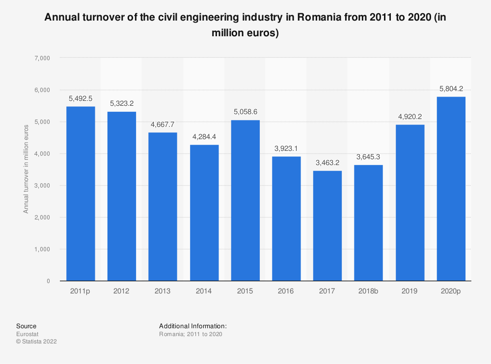 Statistic: Annual turnover of the civil engineering industry in Romania from 2010 to 2018 (in million euros) | Statista