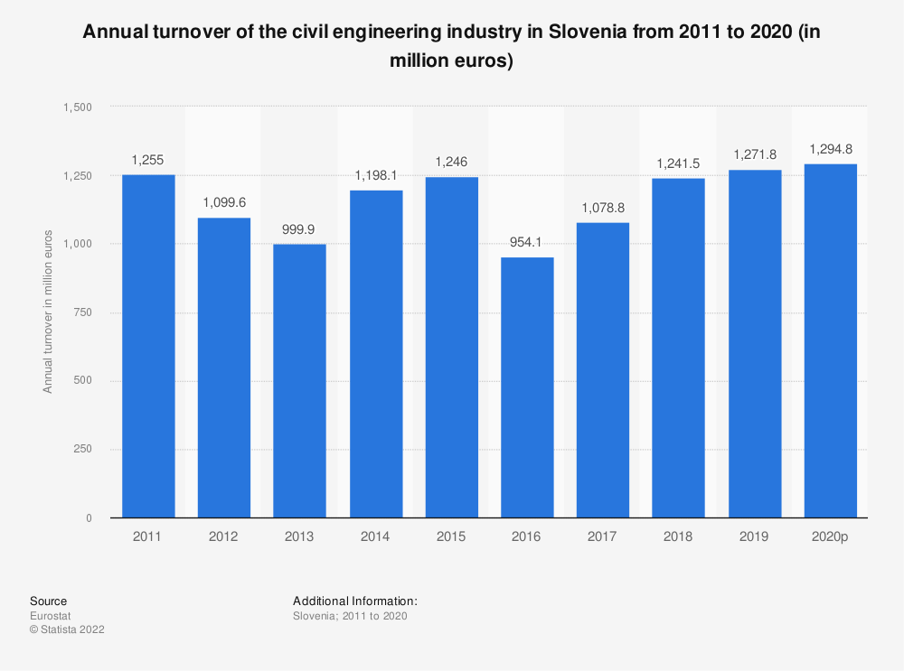 Statistic: Annual turnover of the civil engineering industry in Slovenia from 2010 to 2016 (in million euros) | Statista