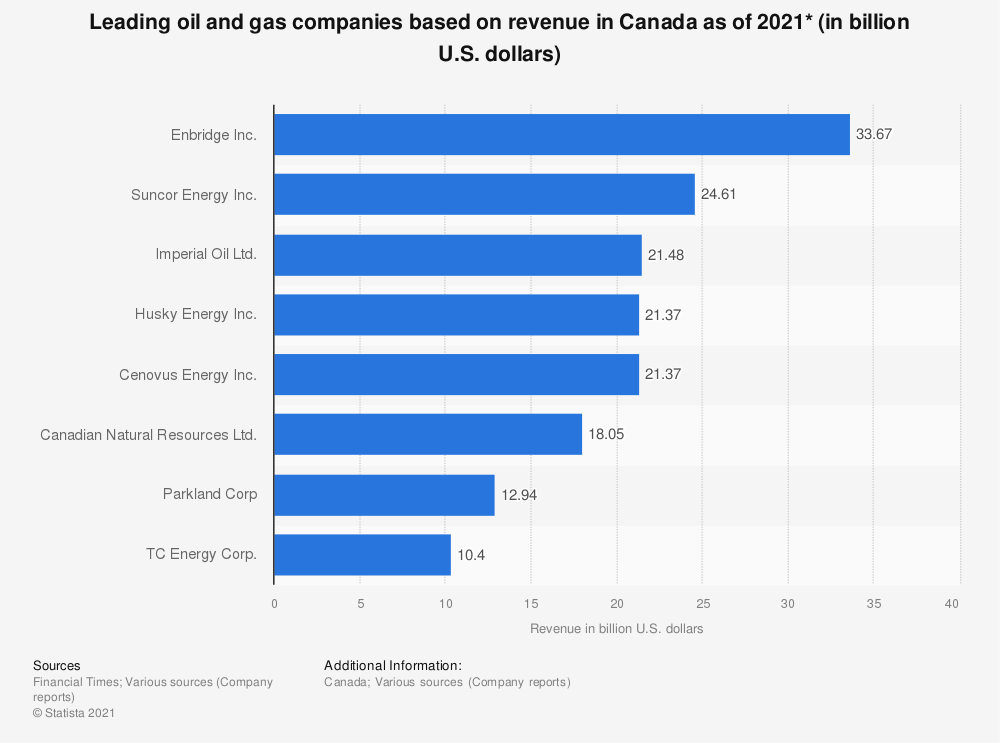 Statistic: Leading Canada-based oil and gas companies based on revenue in 2015 (in million Canadian dollars) | Statista