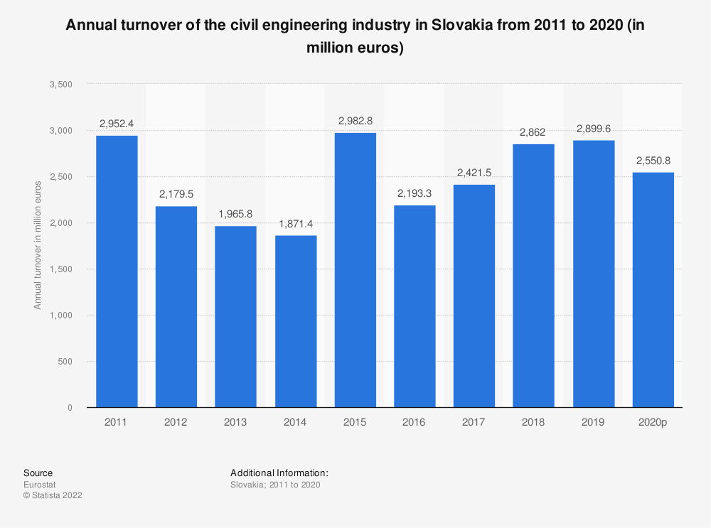 Statistic: Annual turnover of the civil engineering industry in Slovakia from 2010 to 2016 (in million euros) | Statista