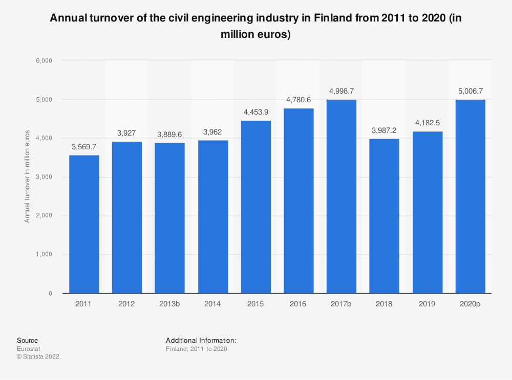 Statistic: Annual turnover of the civil engineering industry in Finland from 2010 to 2016 (in million euros) | Statista