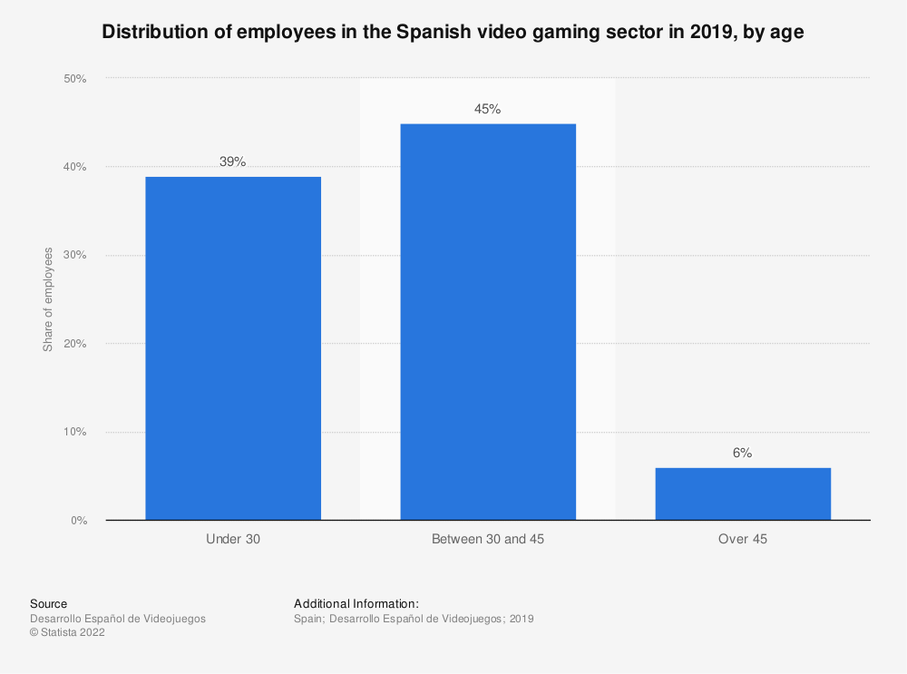 Statistic: Distribution of employees in the Spanish video gaming sector in 2019, by age | Statista