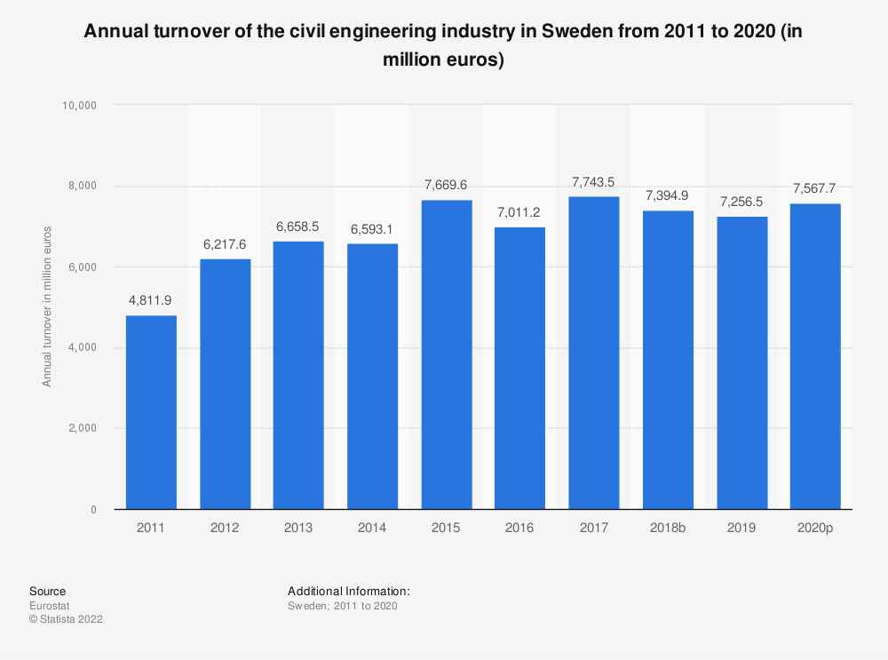 Statistic: Annual turnover of the civil engineering industry in Sweden from 2010 to 2016 (in million euros) | Statista