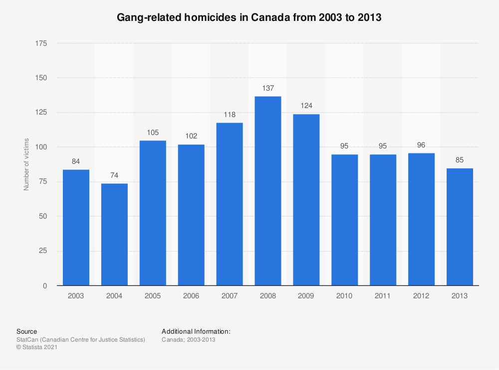 Statistic: Gang-related homicides in Canada from 2003 to 2013 | Statista