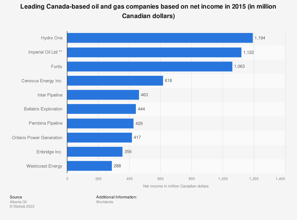 Statistic: Leading Canada-based oil and gas companies based on net income in 2015 (in million Canadian dollars)   Statista