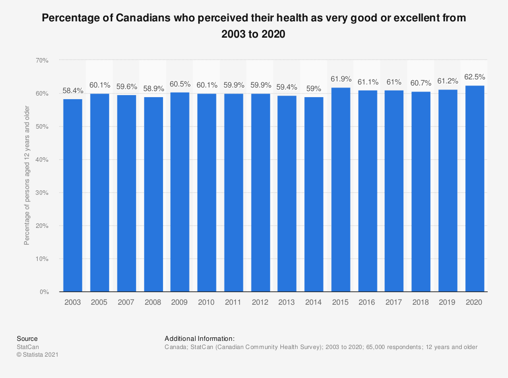 Statistic: Percentage of Canadians who perceived their health as very good or excellent from 2003 to 2017 | Statista