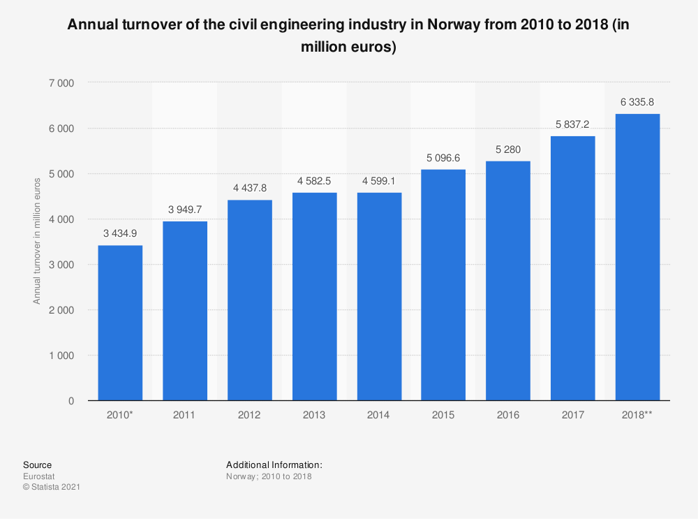 Statistic: Annual turnover of the civil engineering industry in Norway from 2010 to 2016 (in million euros) | Statista