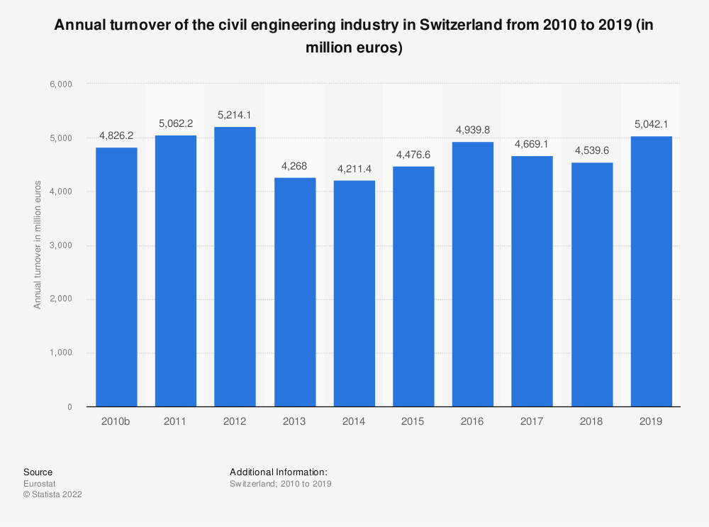 Statistic: Annual turnover of the civil engineering industry in Switzerland from 2010 to 2016 (in million euros) | Statista
