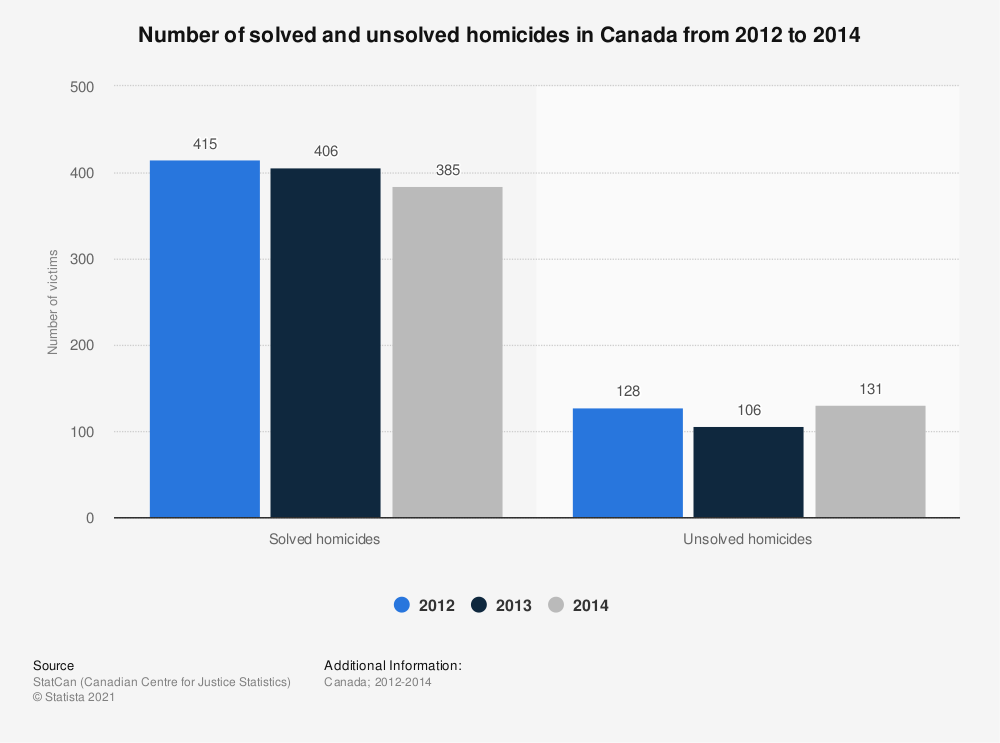 Statistic: Number of solved and unsolved homicides in Canada from 2012 to 2014 | Statista