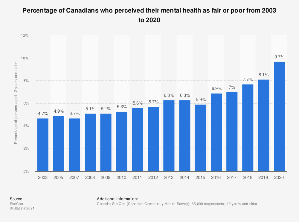 Statistic: Percentage of Canadians who perceived their mental health as fair or poor from 2003 to 2017 | Statista