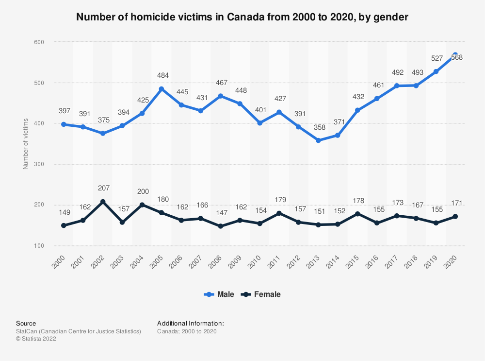 Statistic: Number of homicide victims in Canada from 2000 to 2019, by sex  | Statista