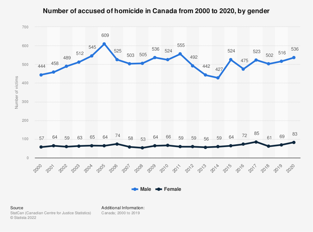 Statistic: Number of accused of homicide in Canada from 2000 to 2019, by sex  | Statista