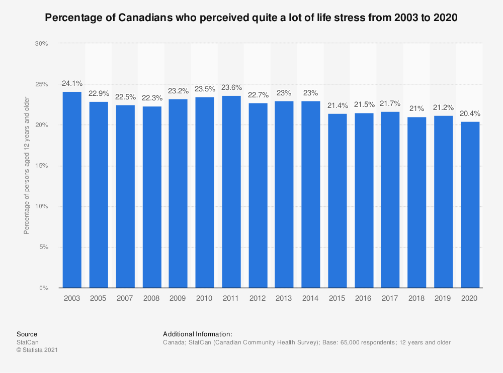Statistic: Percentage of Canadians who perceived quite a lot of life stress from 2003 to 2018 | Statista