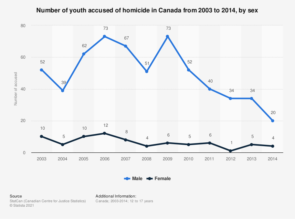 Statistic: Number of youth accused of homicide in Canada from 2003 to 2014, by sex  | Statista