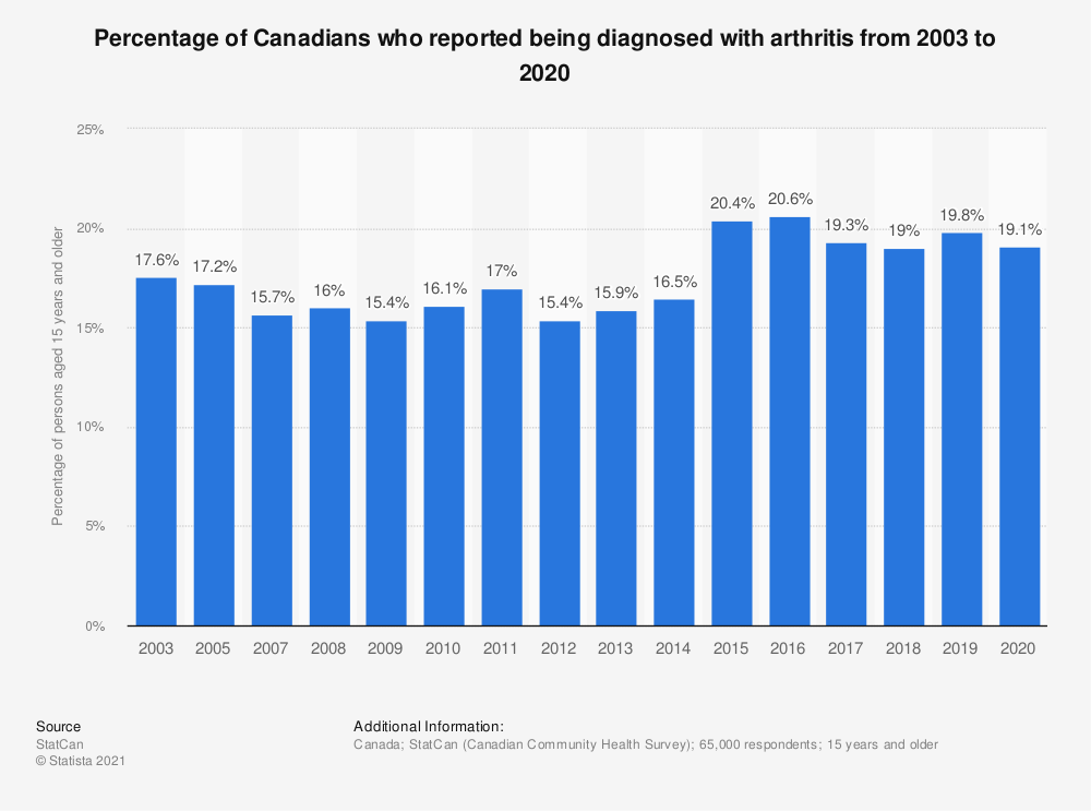Statistic: Percentage of Canadians who reported being diagnosed with arthritis from 2003 to 2019 | Statista