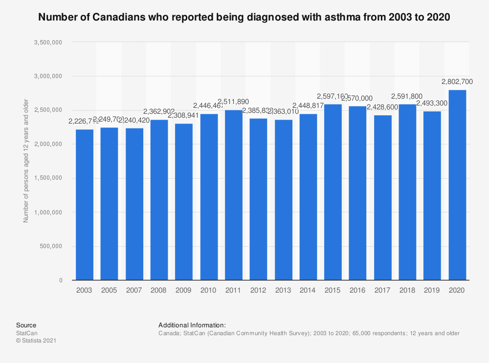 Statistic: Number of Canadians who reported being diagnosed with asthma from 2003 to 2018 | Statista
