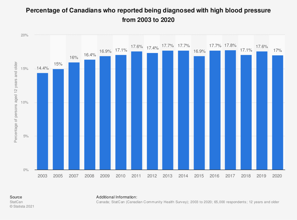 Statistic: Percentage of Canadians who reported being diagnosed with high blood pressure from 2003 to 2018 | Statista