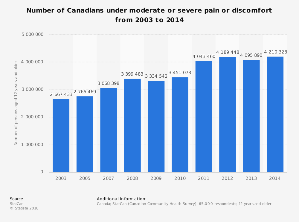 Statistic: Number of Canadians under moderate or severe pain or discomfort from 2003 to 2014 | Statista