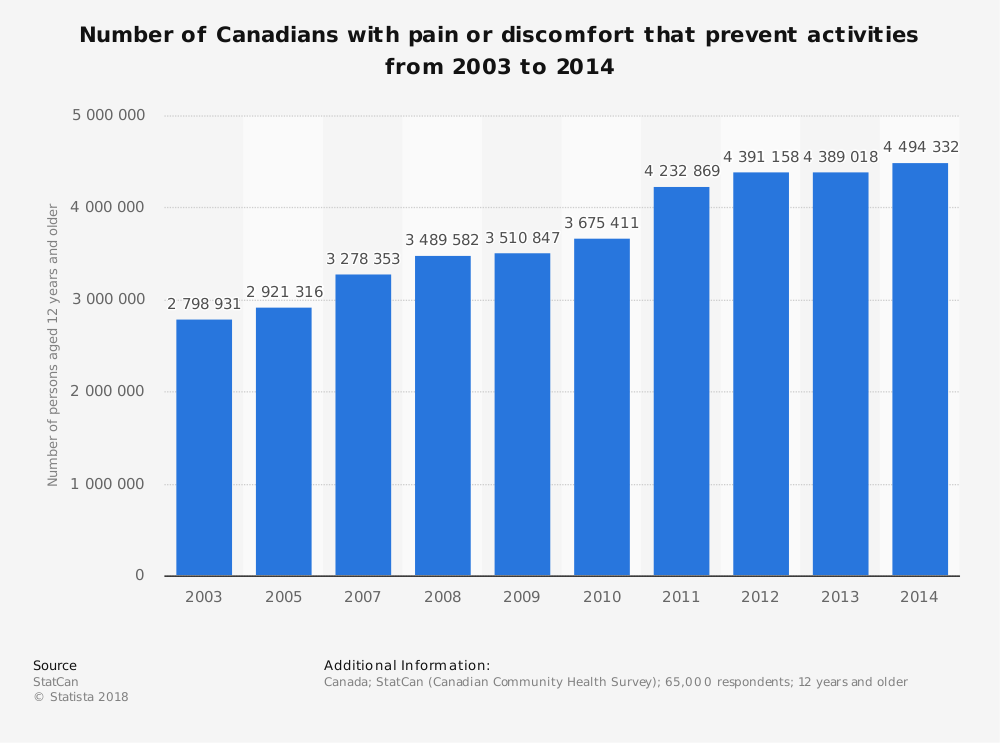 Statistic: Number of Canadians with pain or discomfort that prevent activities from 2003 to 2014 | Statista