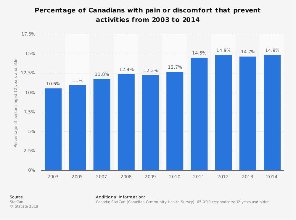 Statistic: Percentage of Canadians with pain or discomfort that prevent activities from 2003 to 2014   Statista