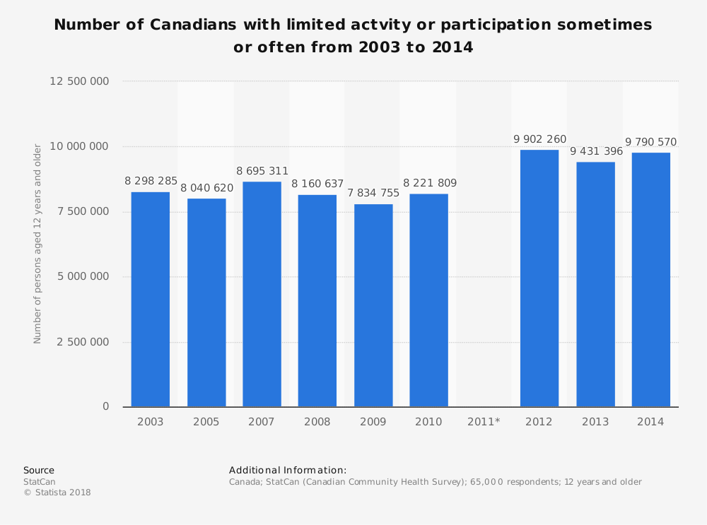 Statistic: Number of Canadians with limited actvity or participation sometimes or often from 2003 to 2014 | Statista