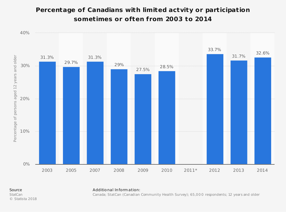 Statistic: Percentage of Canadians with limited actvity or participation sometimes or often from 2003 to 2014 | Statista