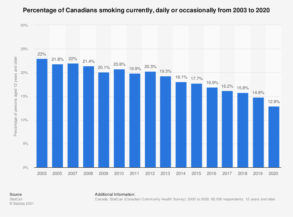 Statistic: Percentage of Canadians smoking currently, daily or occasionally from 2003 to 2018 | Statista