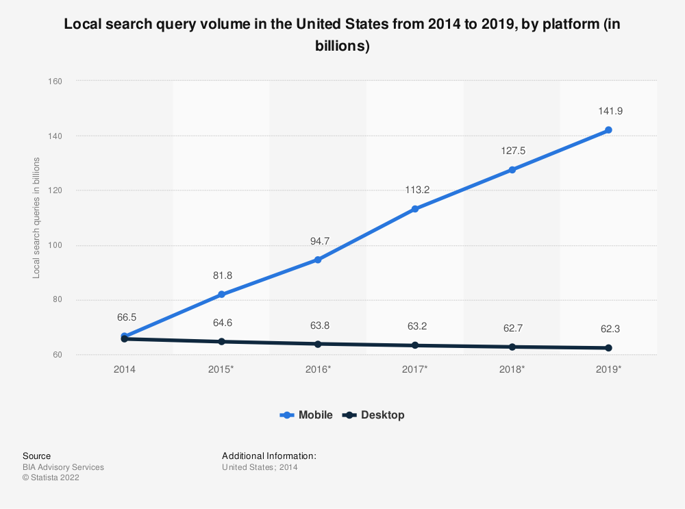 Statistic: Local search query volume in the United States from 2014 to 2019, by platform (in billions) | Statista