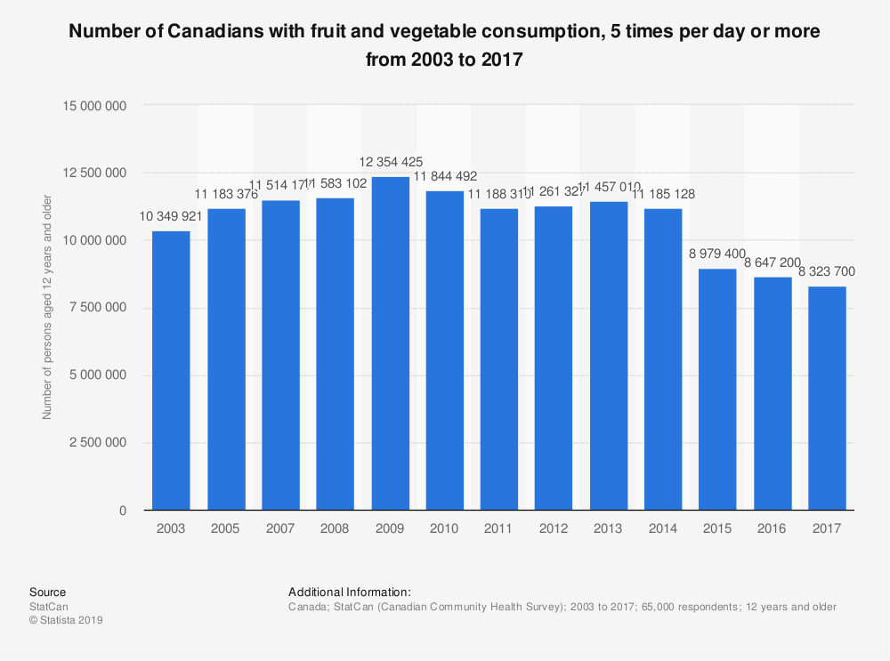 Statistic: Number of Canadians with fruit and vegetable consumption, 5 times per day or more from 2003 to 2017 | Statista