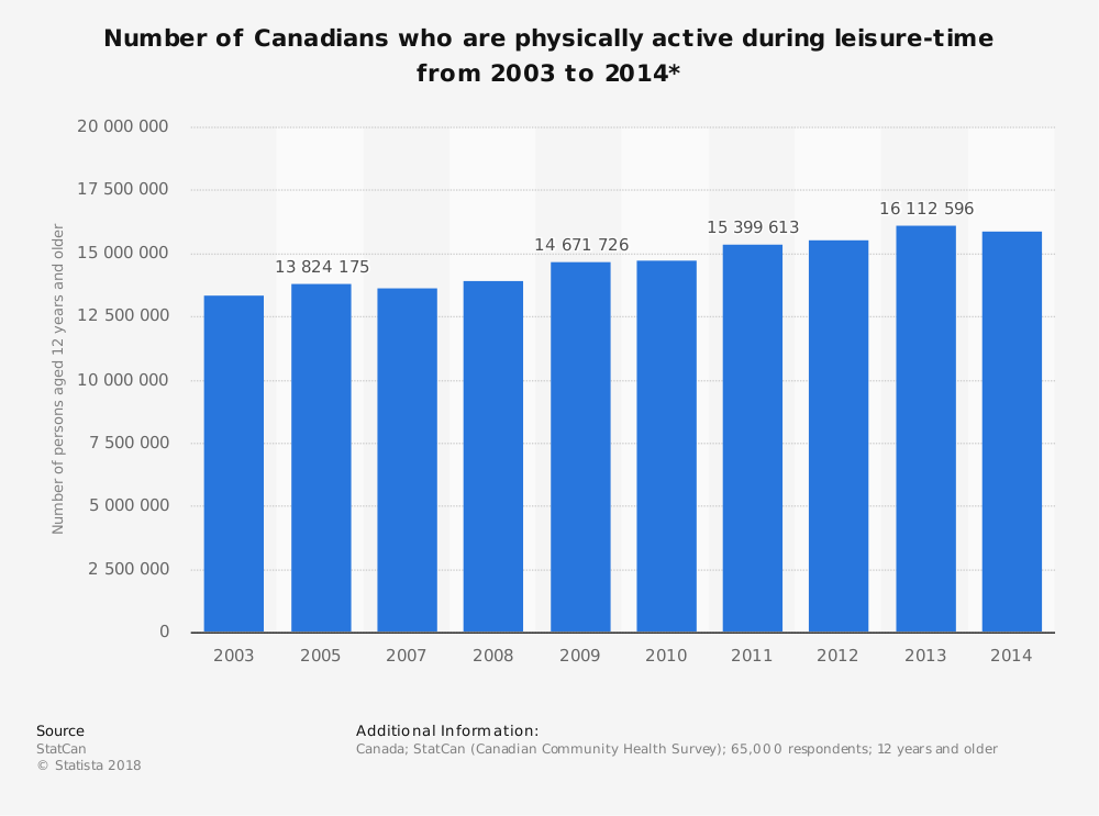 Statistic: Number of Canadians who are physically active during leisure-time from 2003 to 2014* | Statista