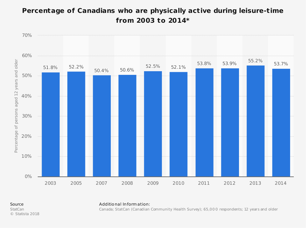 Statistic: Percentage of Canadians who are physically active during leisure-time from 2003 to 2014* | Statista