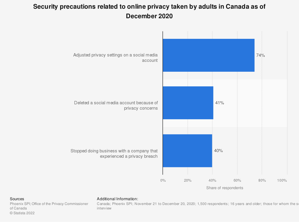 Statistic: Security precautions related to online privacy taken by adults in Canada as of December 2020 | Statista
