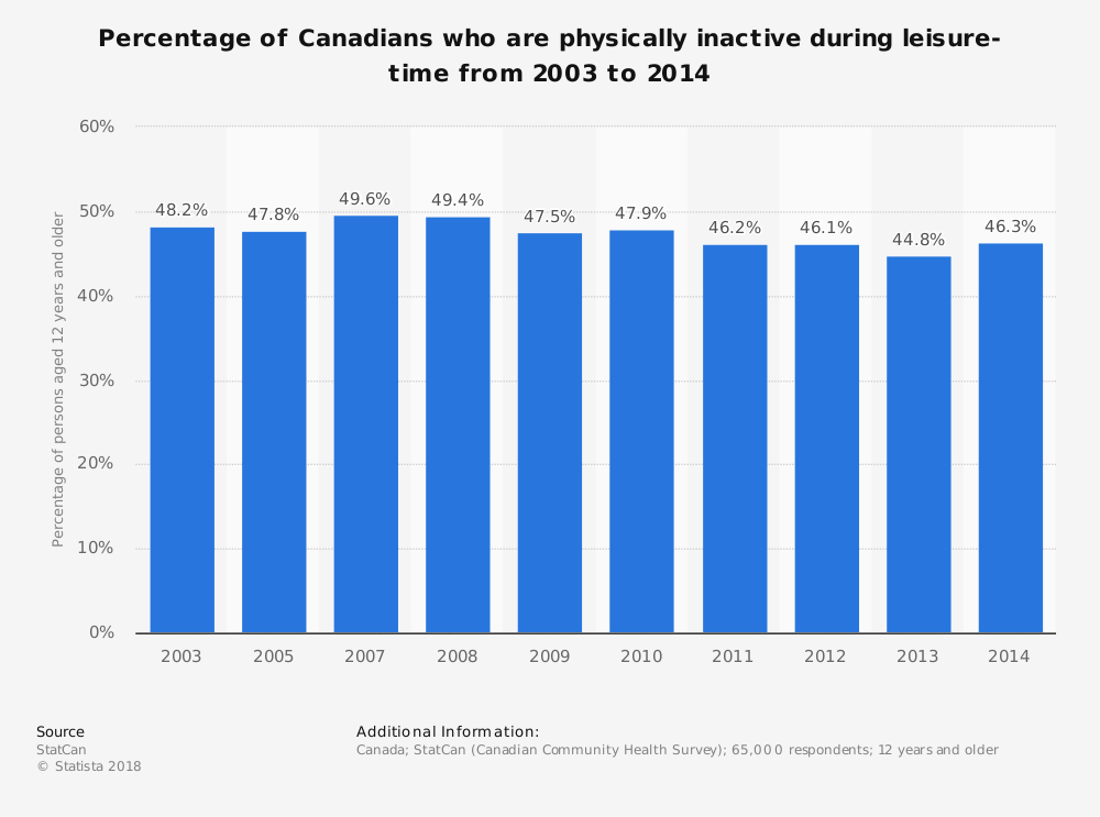 Statistic: Percentage of Canadians who are physically inactive during leisure-time from 2003 to 2014 | Statista